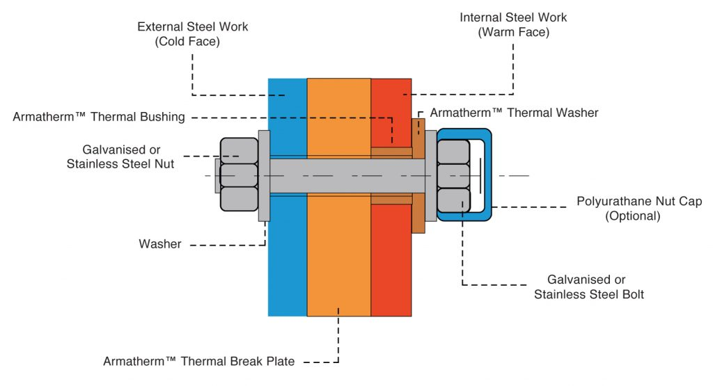 Armatherm™ FRR Structural Thermal Break Material